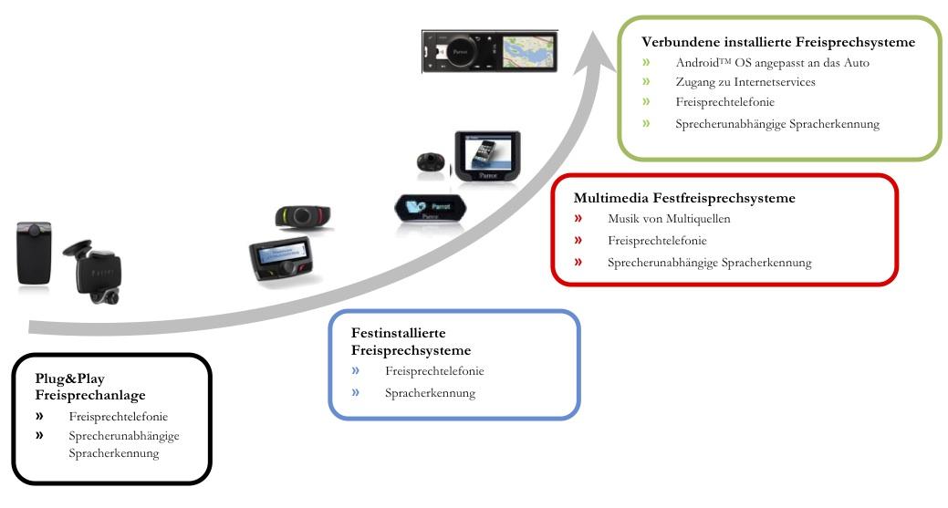 Parrot ASTEROID: Eine Reihe von Konnektivitäts-Lösungen fürs Auto ...