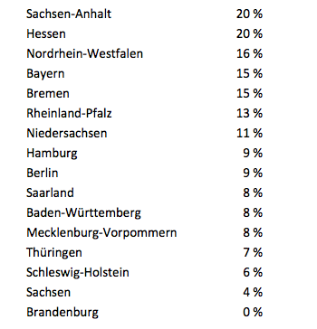 deals.com Umfrage Sparverhalten 2015