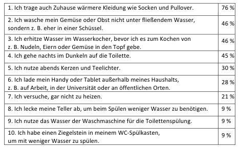 RetailMeNot-Umfrage zu Sparverhalten der Deutschen