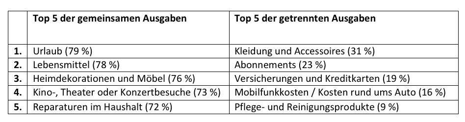 RetailMeNot-Umfrage Geld und Beziehungen_2