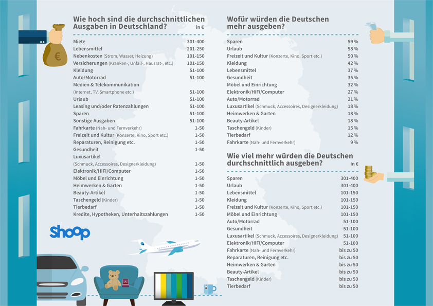 Umfrage von Shoop.de zur Lebenssituation der Deutschen - monatliche Ausgaben