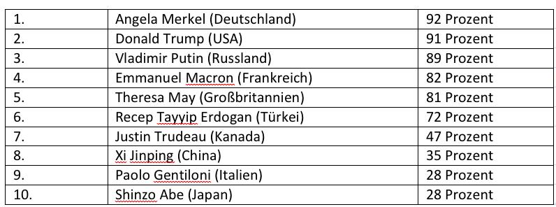 smava-Umfrage G20_1