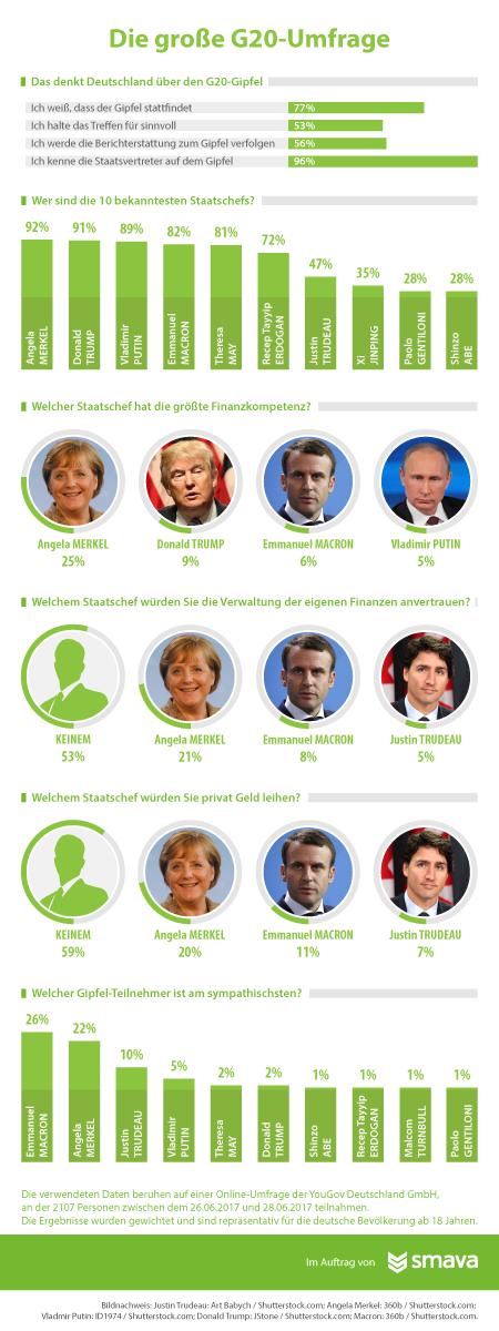smava-Umfrage G20_3