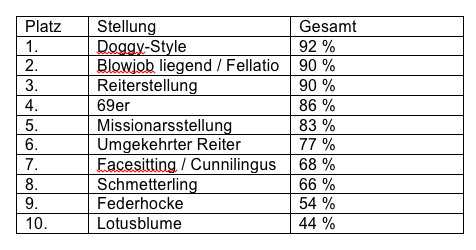 markt.de_Tabelle beliebte Sex-Stellungen